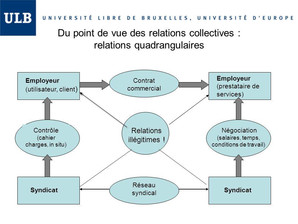 Du point de vue des relations collectives : relations quadrangulaires Employeur (utilisateur, client ) Syndicat Employeur (prestataire de services) Sy