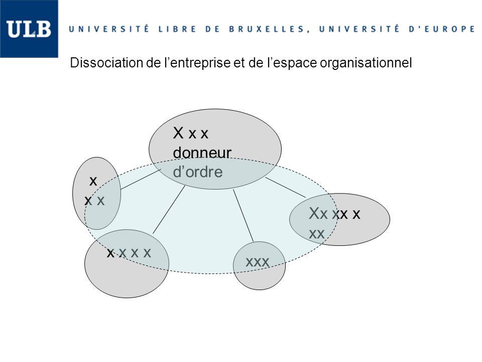 Dissociation de l'entreprise et de l'espace organisationnel X x x donneur d'ordre x x x x xxx Xx xx x xx x x x