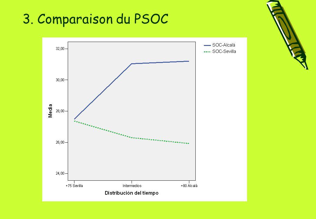 3. Comparaison du PSOC