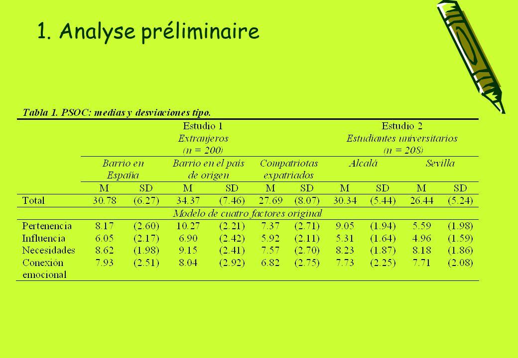 1. Analyse préliminaire