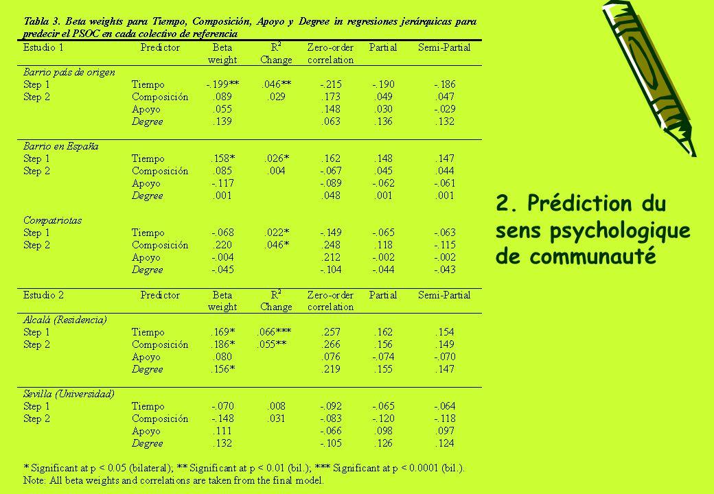 2. Prédiction du sens psychologique de communauté