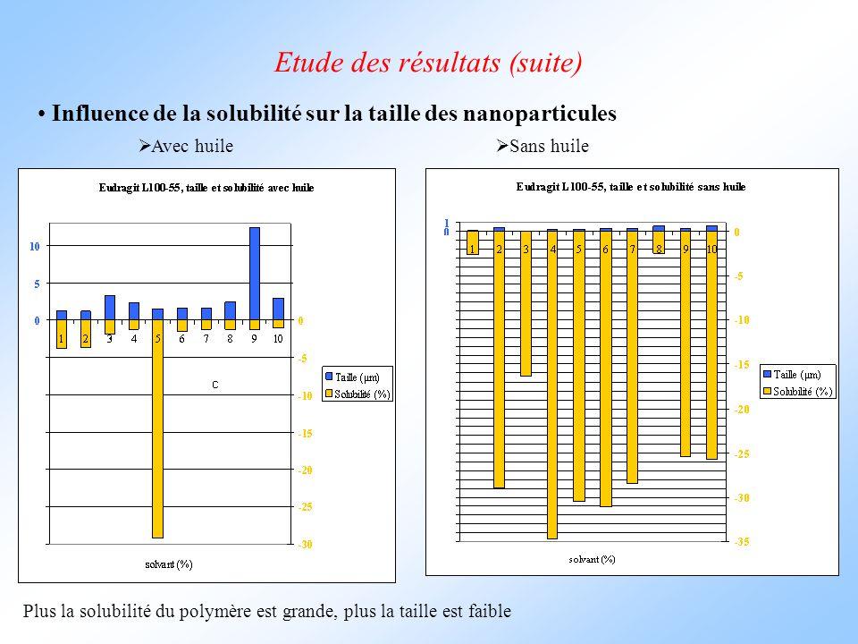 Etude des résultats (suite) Influence de la solubilité sur la taille des nanoparticules  Avec huile  Sans huile Plus la solubilité du polymère est grande, plus la taille est faible