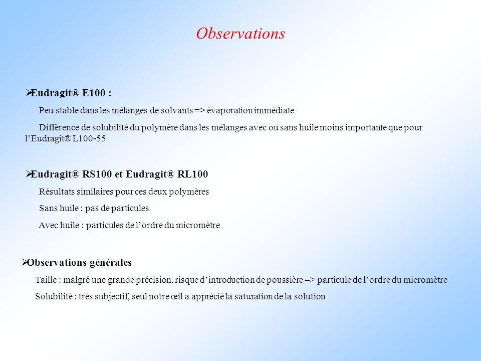 Observations  Eudragit® E100 : Peu stable dans les mélanges de solvants => évaporation immédiate Différence de solubilité du polymère dans les mélanges avec ou sans huile moins importante que pour l'Eudragit® L100-55  Eudragit® RS100 et Eudragit® RL100 Résultats similaires pour ces deux polymères Sans huile : pas de particules Avec huile : particules de l'ordre du micromètre  Observations générales Taille : malgré une grande précision, risque d'introduction de poussière => particule de l'ordre du micromètre Solubilité : très subjectif, seul notre œil a apprécié la saturation de la solution