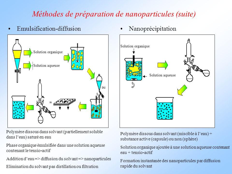 Méthodes de préparation de nanoparticules (suite) Emulsification-diffusionNanoprécipitation Polymère dissous dans solvant (partiellement soluble dans l'eau) saturé en eau Solution organique Solution aqueuse Solution organique Solution aqueuse Polymère dissous dans solvant (miscible à l'eau) + substance active (capsule) ou non (sphère) Phase organique émulsifiée dans une solution aqueuse contenant le tensio-actif Addition d'eau => diffusion du solvant => nanoparticules Elimination du solvant pas distillation ou filtration Solution organique ajoutée à une solution aqueuse contenant eau + tensio-actif Formation instantanée des nanoparticules par diffusion rapide du solvant