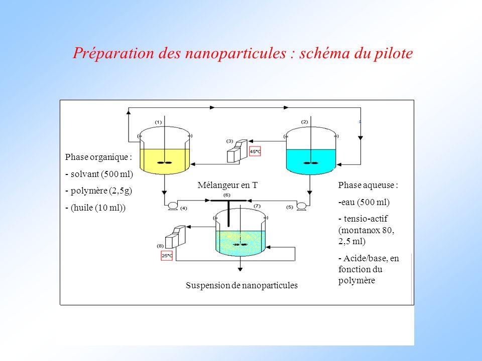 Préparation des nanoparticules : schéma du pilote Phase organique : - solvant (500 ml) - polymère (2,5g) - (huile (10 ml)) Phase aqueuse : -eau (500 ml) - tensio-actif (montanox 80, 2,5 ml) - Acide/base, en fonction du polymère Mélangeur en T Suspension de nanoparticules