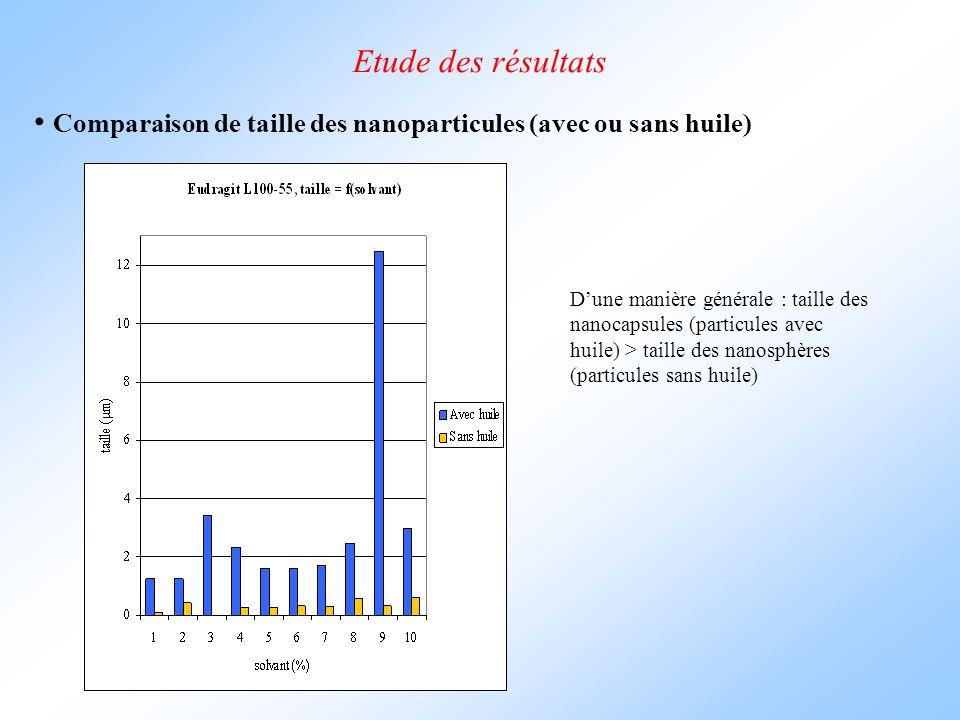 Etude des résultats Comparaison de taille des nanoparticules (avec ou sans huile) D'une manière générale : taille des nanocapsules (particules avec huile) > taille des nanosphères (particules sans huile)