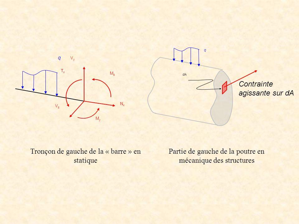 VyVy NxNx MzMz q VzVz MyMy TxTx q dAdA Contrainte agissante sur dA Tronçon de gauche de la « barre » en statique Partie de gauche de la poutre en méca