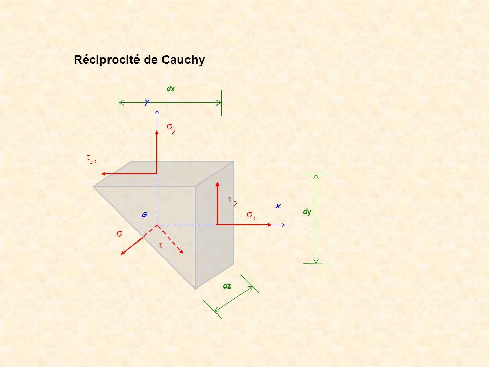 y x G dxdx dydy dzdz Réciprocité de Cauchy