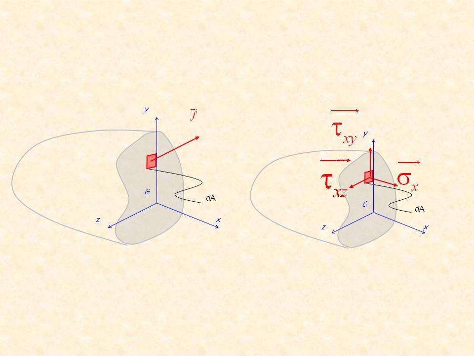 ou,,,,,,,,,,,,,,,,,,, Sollicitations non nullesEtat de sollicitation Compression pure Traction pure Flexion pure Flexion simple Flexion biaxiale ou Flexion déviée Flexion composée plane Flexion composée biaxiale ou composée déviée Flexion torsion ou Ou …