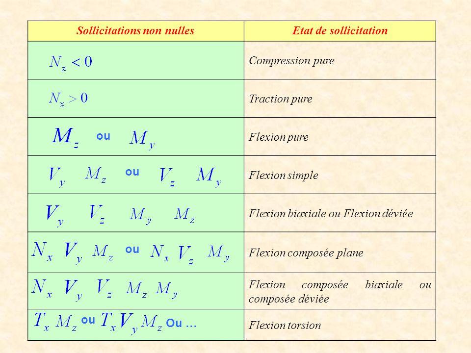 ou,,,,,,,,,,,,,,,,,,, Sollicitations non nullesEtat de sollicitation Compression pure Traction pure Flexion pure Flexion simple Flexion biaxiale ou Fl
