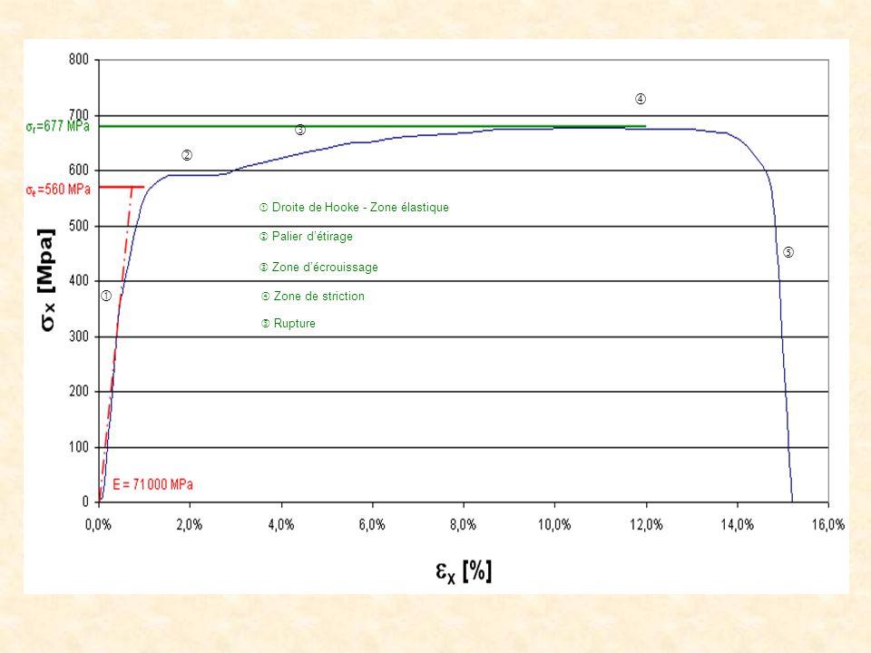       Droite de Hooke - Zone élastique  Palier d'étirage  Zone d'écrouissage  Rupture  Zone de striction
