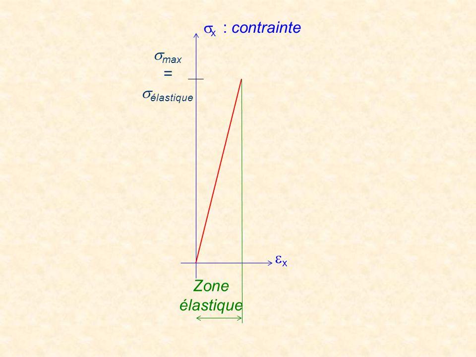 xx Zone élastique  max =  élastique  x : contrainte