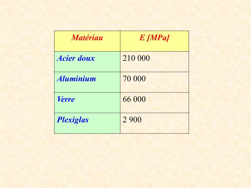 MatériauE [MPa] Acier doux210 000 Aluminium70 000 Verre66 000 Plexiglas2 900