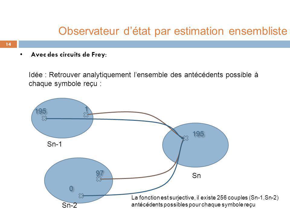 Avec des circuits de Frey: 14 Idée : Retrouver analytiquement l'ensemble des antécédents possible à chaque symbole reçu : Sn-1 Sn-2 Sn La fonction est