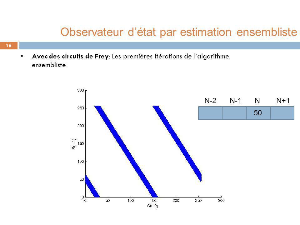Avec des circuits de Frey: Les premières itérations de l'algorithme ensembliste 16 50 N N-1 N-2N+1 Observateur d'état par estimation ensembliste