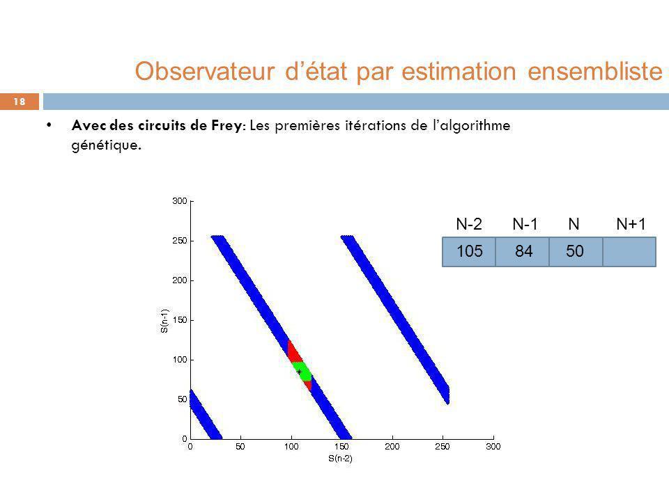 Avec des circuits de Frey: Les premières itérations de l'algorithme génétique. 18 50 N N-1 N-2N+1 105 84 Observateur d'état par estimation ensembliste