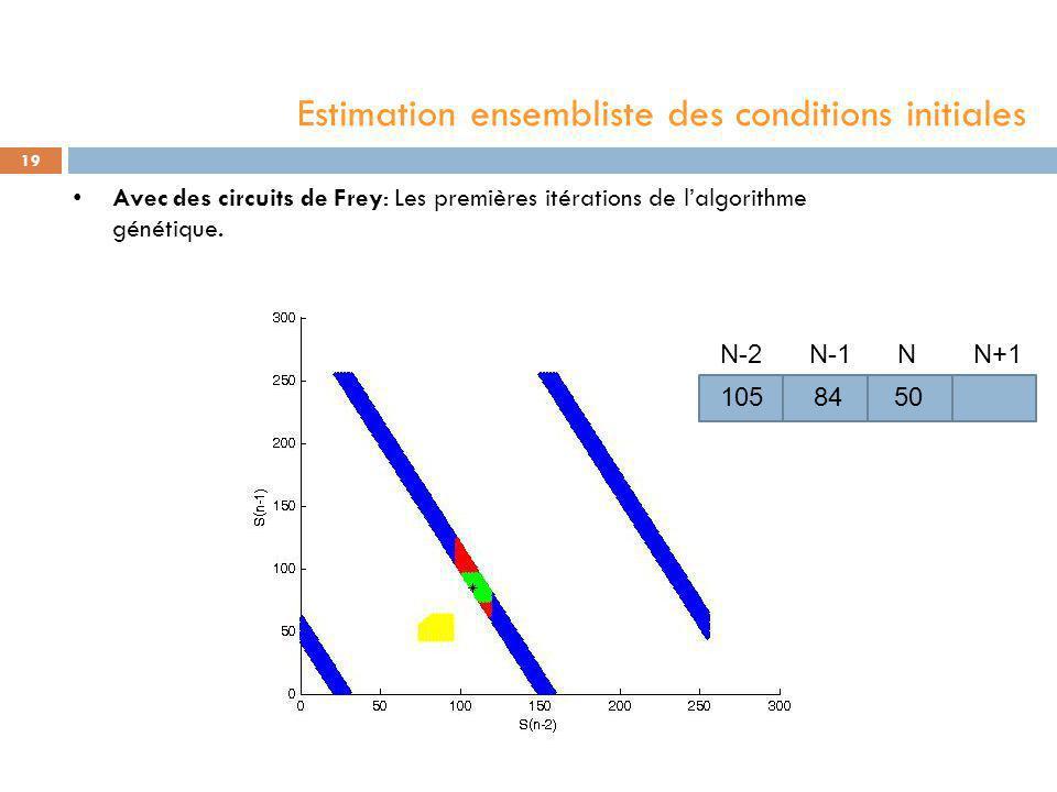 Avec des circuits de Frey: Les premières itérations de l'algorithme génétique. 19 50 N N-1 N-2N+1 105 84 Estimation ensembliste des conditions initial