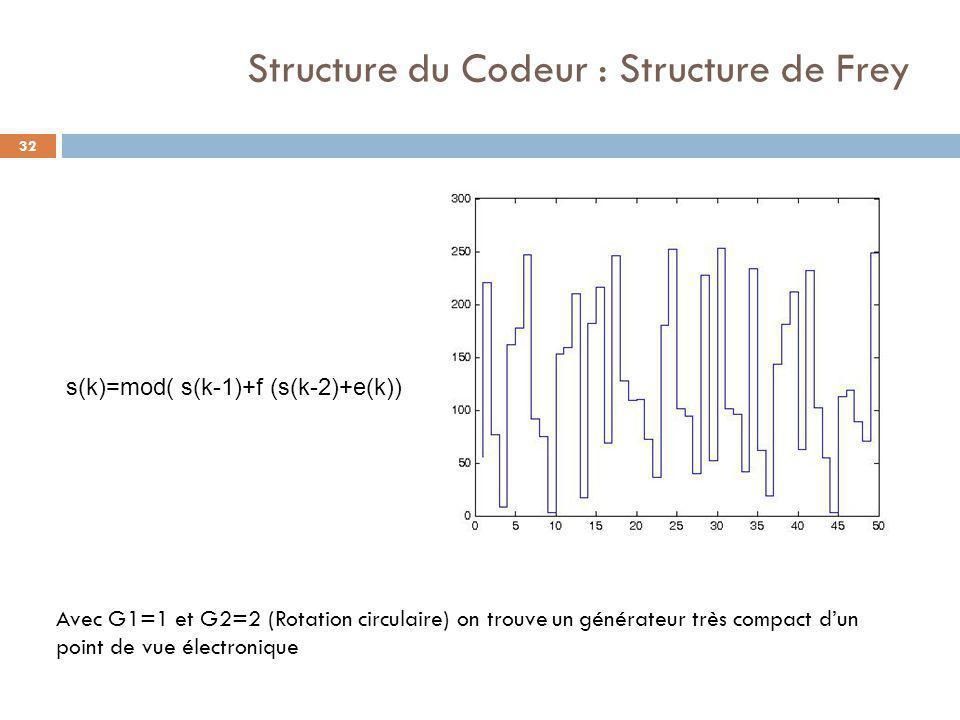 Structure du Codeur : Structure de Frey 32 Avec G1=1 et G2=2 (Rotation circulaire) on trouve un générateur très compact d'un point de vue électronique s(k)=mod( s(k-1)+f (s(k-2)+e(k))