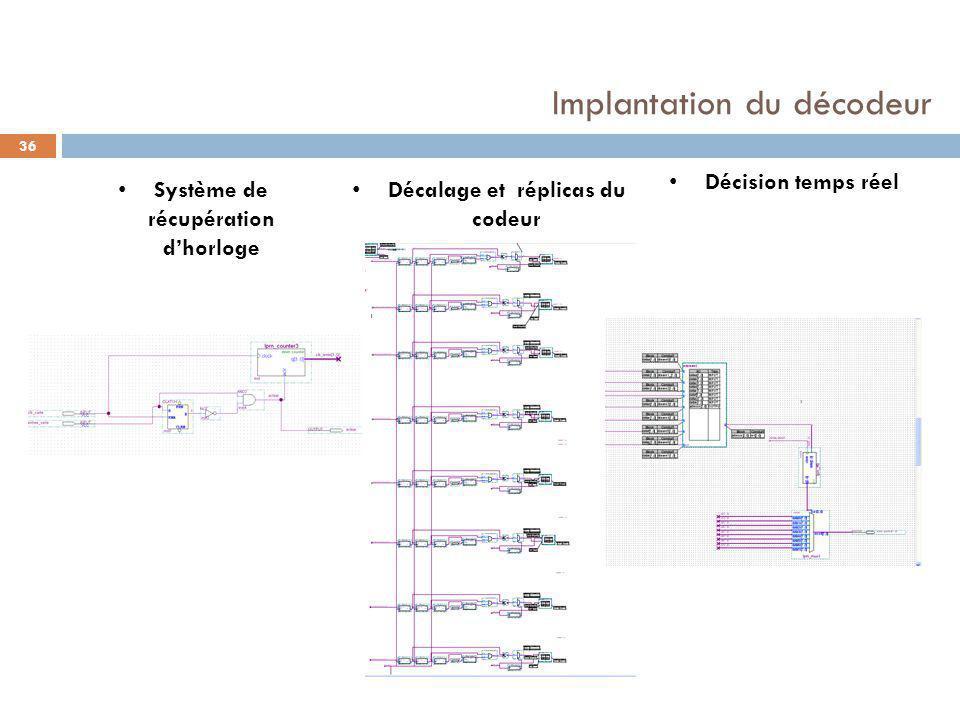 Implantation du décodeur 36 Décalage et réplicas du codeur Système de récupération d'horloge Décision temps réel