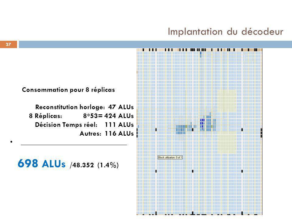 Implantation du décodeur 37 Consommation pour 8 réplicas Reconstitution horloge: 47 ALUs 8 Réplicas: 8*53= 424 ALUs Décision Temps réel: 111 ALUs Autres:116 ALUs _____________________________ 698 ALUs /48.352 (1.4%)
