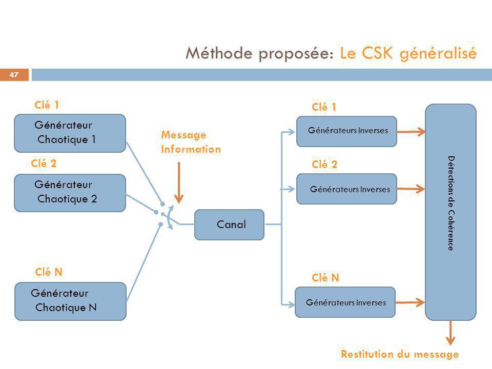 Générateur Chaotique 1 Clé 1 Canal Générateurs inverses Générateur Chaotique 2 Clé 2 Générateur Chaotique N Clé N Méthode proposée: Le CSK généralisé