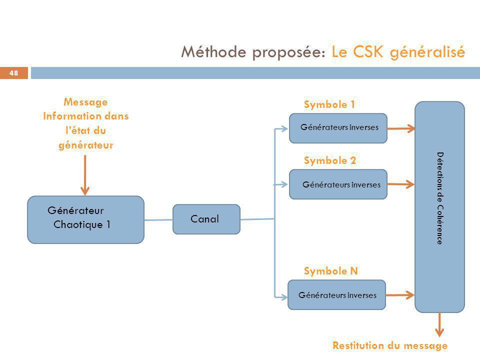 Générateur Chaotique 1 Canal Générateurs inverses 48 Message Information dans l'état du générateur Symbole 1 Symbole 2 Symbole N Générateurs inverses Détections de Cohérence Restitution du message Méthode proposée: Le CSK généralisé