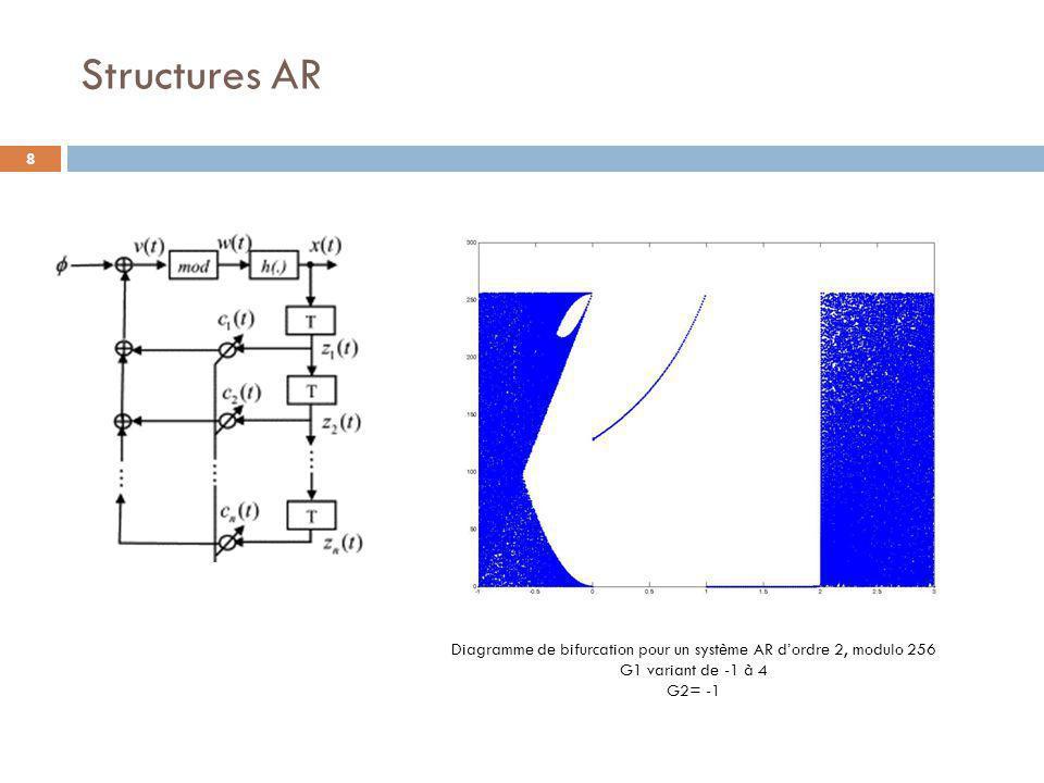 8 Diagramme de bifurcation pour un système AR d'ordre 2, modulo 256 G1 variant de -1 à 4 G2= -1 Structures AR
