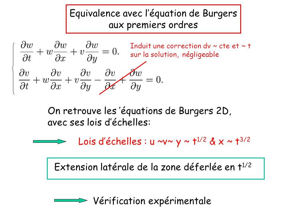 Equivalence avec l'équation de Burgers aux premiers ordres On retrouve les 'équations de Burgers 2D, avec ses lois d'échelles: Lois d'échelles : u ~v~ y ~ t 1/2 & x ~ t 3/2 Extension latérale de la zone déferlée en t 1/2 Vérification expérimentale Induit une correction dv ~ cte et ~ t sur la solution, négligeable