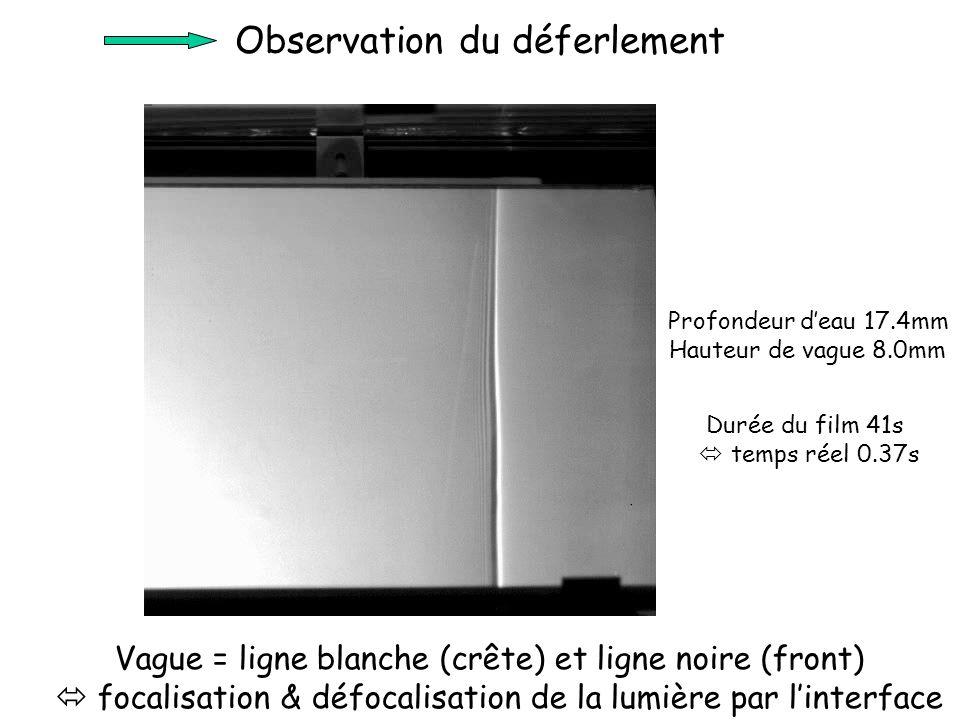 Observation du déferlement Durée du film 41s  temps réel 0.37s Profondeur d'eau 17.4mm Hauteur de vague 8.0mm Vague = ligne blanche (crête) et ligne noire (front)  focalisation & défocalisation de la lumière par l'interface
