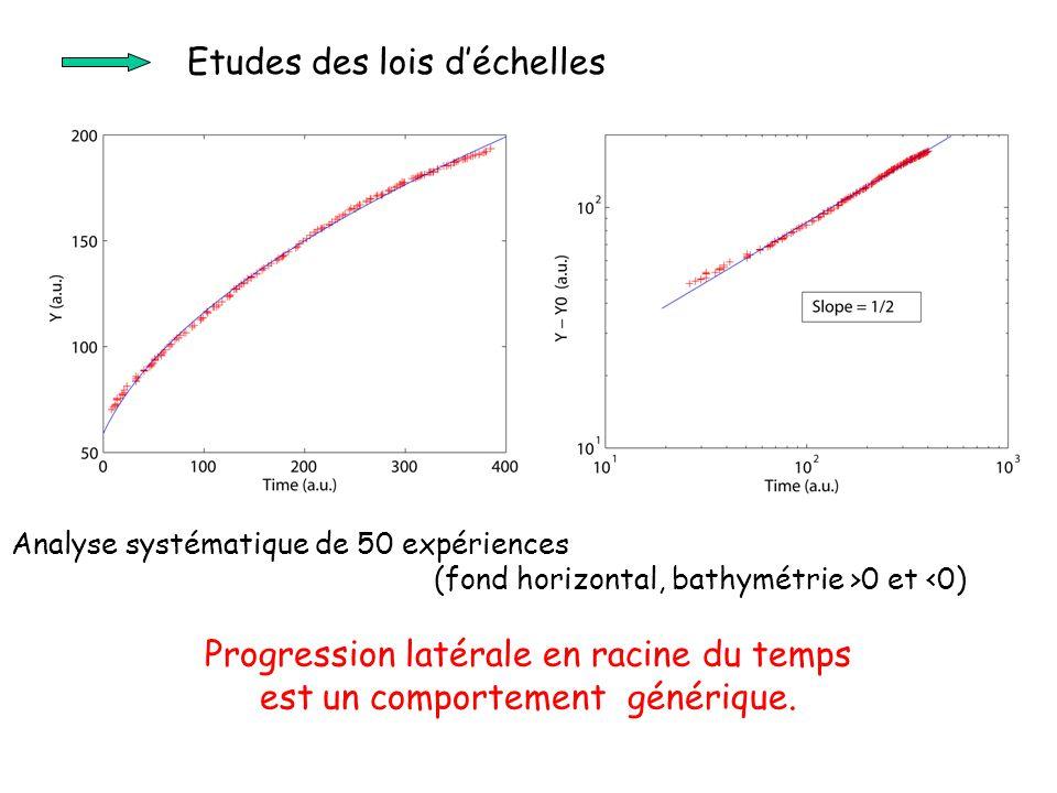 Analyse systématique de 50 expériences (fond horizontal, bathymétrie >0 et <0) Progression latérale en racine du temps est un comportement générique.
