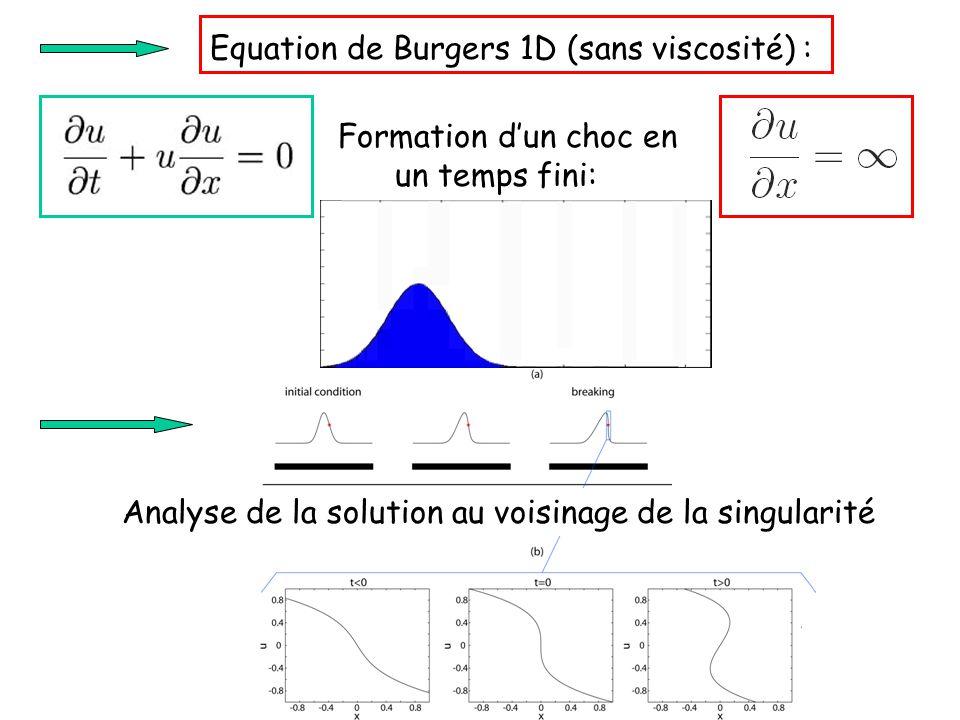 ou Poisson (1808) Singularité : dx/du=0 1 ère singularité : dt/du=0 => Soit en inversant f =u 0 -1 t x U(x,t) Première singularité Tangente verticale