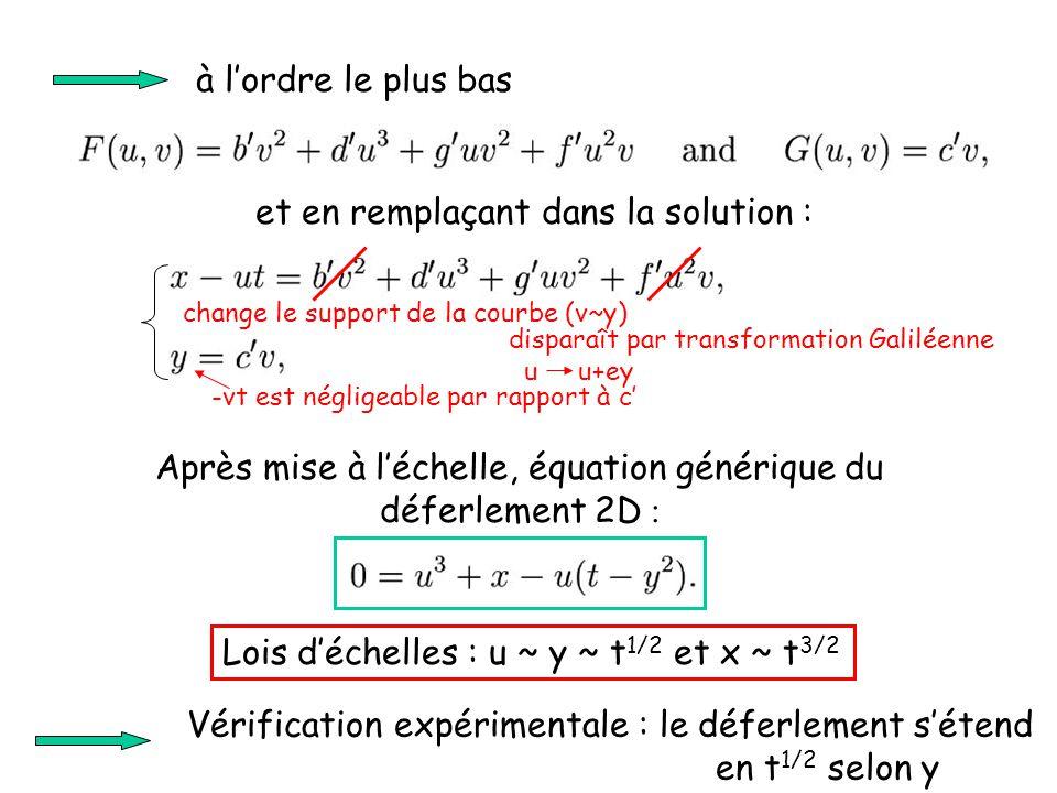 à l'ordre le plus bas et en remplaçant dans la solution : Après mise à l'échelle, équation générique du déferlement 2D : Lois d'échelles : u ~ y ~ t 1/2 et x ~ t 3/2 Vérification expérimentale : le déferlement s'étend en t 1/2 selon y change le support de la courbe (v~y) -vt est négligeable par rapport à c' disparaît par transformation Galiléenne u u+ey