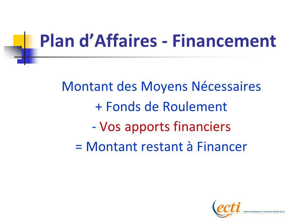 Plan d'Affaires - Financement Montant des Moyens Nécessaires + Fonds de Roulement - Vos apports financiers = Montant restant à Financer