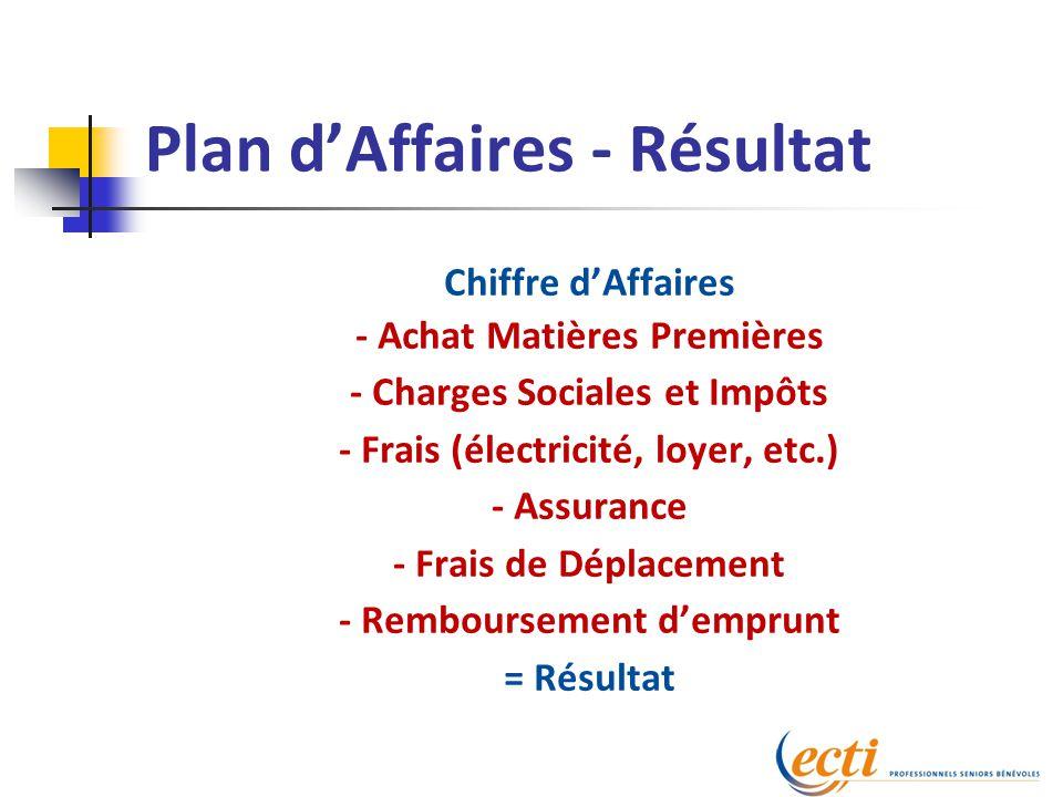 Plan d'Affaires - Résultat Chiffre d'Affaires - Achat Matières Premières - Charges Sociales et Impôts - Frais (électricité, loyer, etc.) - Assurance - Frais de Déplacement - Remboursement d'emprunt = Résultat