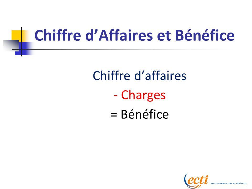 Chiffre d'Affaires et Bénéfice Chiffre d'affaires - Charges = Bénéfice