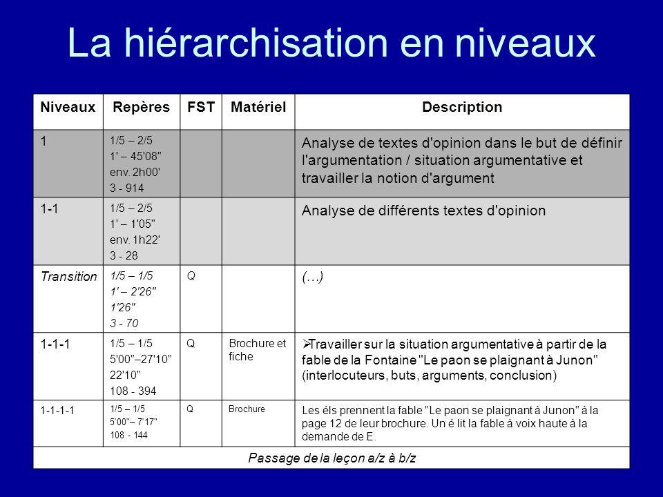 La hiérarchisation en niveaux NiveauxRepèresFSTMatérielDescription 1 1/5 – 2/5 1' – 45'08