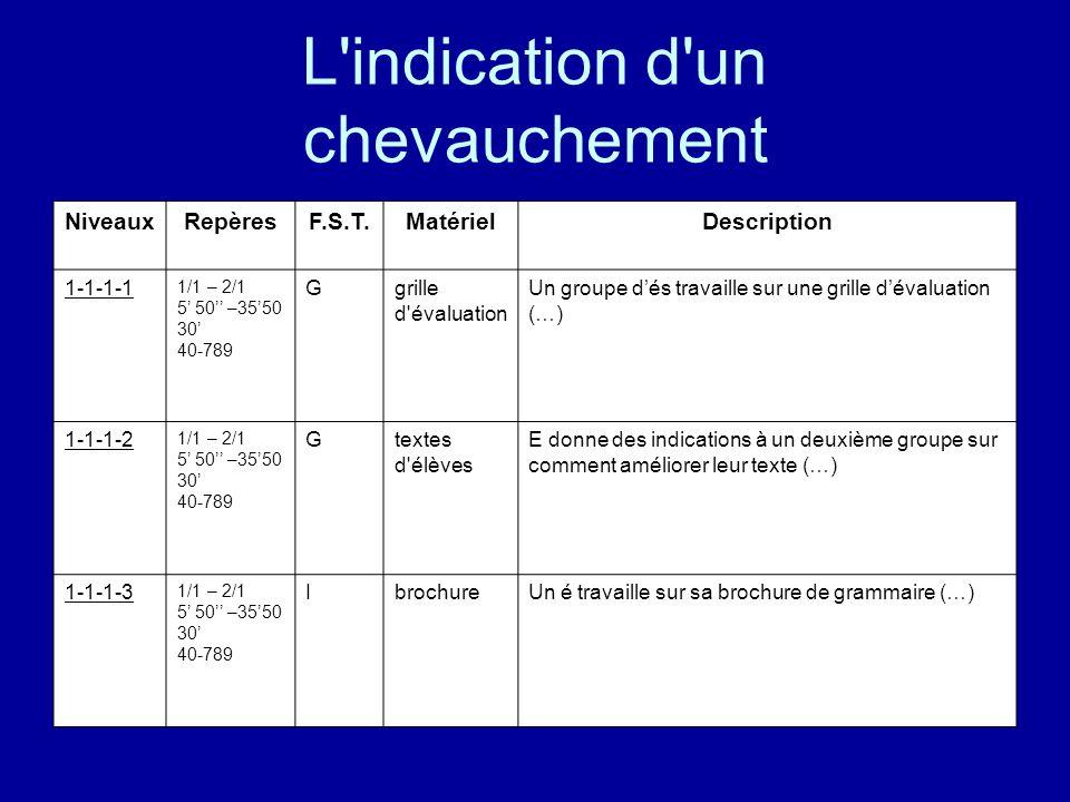 L'indication d'un chevauchement NiveauxRepèresF.S.T.MatérielDescription 1-1-1-1 1/1 – 2/1 5' 50'' –35'50 30' 40-789 Ggrille d'évaluation Un groupe d'é