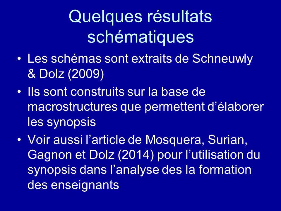 Quelques résultats schématiques Les schémas sont extraits de Schneuwly & Dolz (2009) Ils sont construits sur la base de macrostructures que permettent