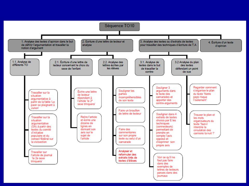 Pourquoi construire un synopsis d une séquence d enseignement.