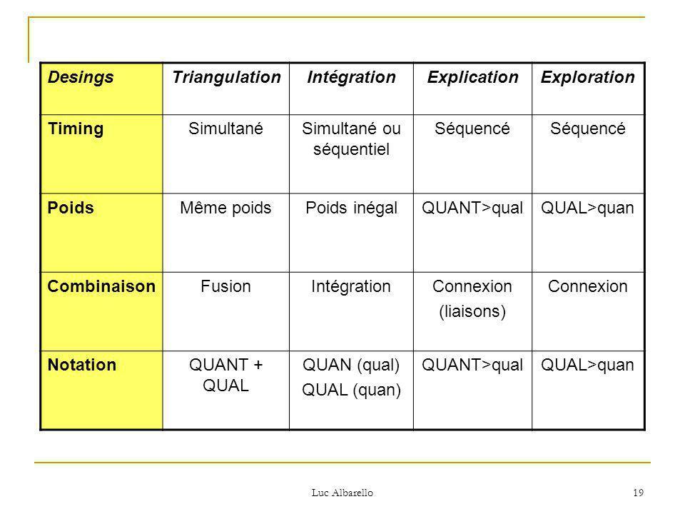 Luc Albarello 19 DesingsTriangulationIntégrationExplicationExploration TimingSimultanéSimultané ou séquentiel Séquencé PoidsMême poidsPoids inégalQUANT>qualQUAL>quan CombinaisonFusionIntégrationConnexion (liaisons) Connexion NotationQUANT + QUAL QUAN (qual) QUAL (quan) QUANT>qualQUAL>quan