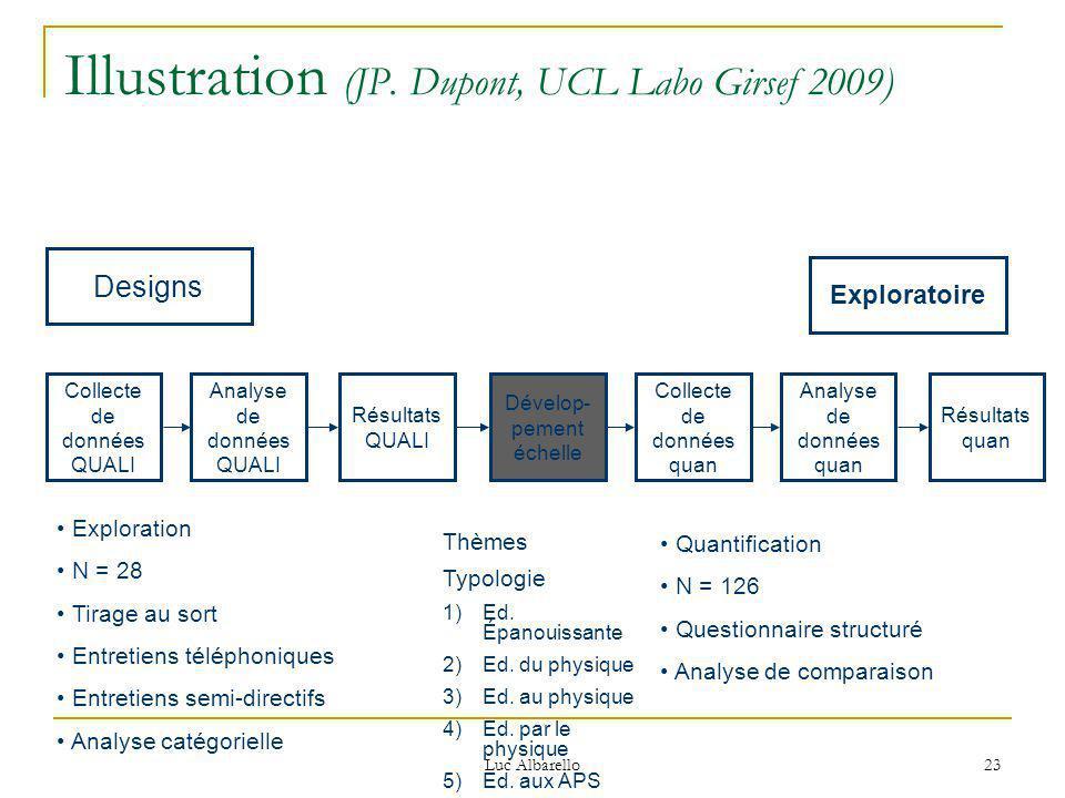 Luc Albarello 23 Illustration (JP. Dupont, UCL Labo Girsef 2009) Designs Collecte de données QUALI Analyse de données QUALI Résultats QUALI Dévelop- p