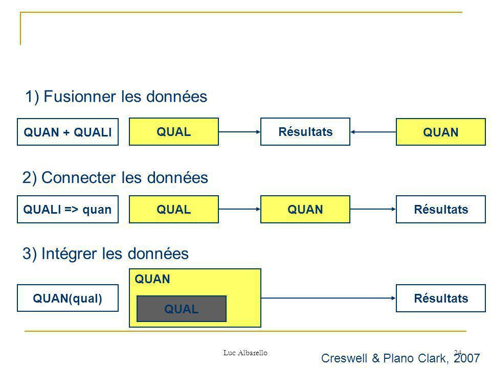 Luc Albarello 24 QUAN QUAL QUAN Résultats 1) Fusionner les données 2) Connecter les données 3) Intégrer les données QUAN + QUALI QUALI => quan QUAN(qual) Creswell & Plano Clark, 2007