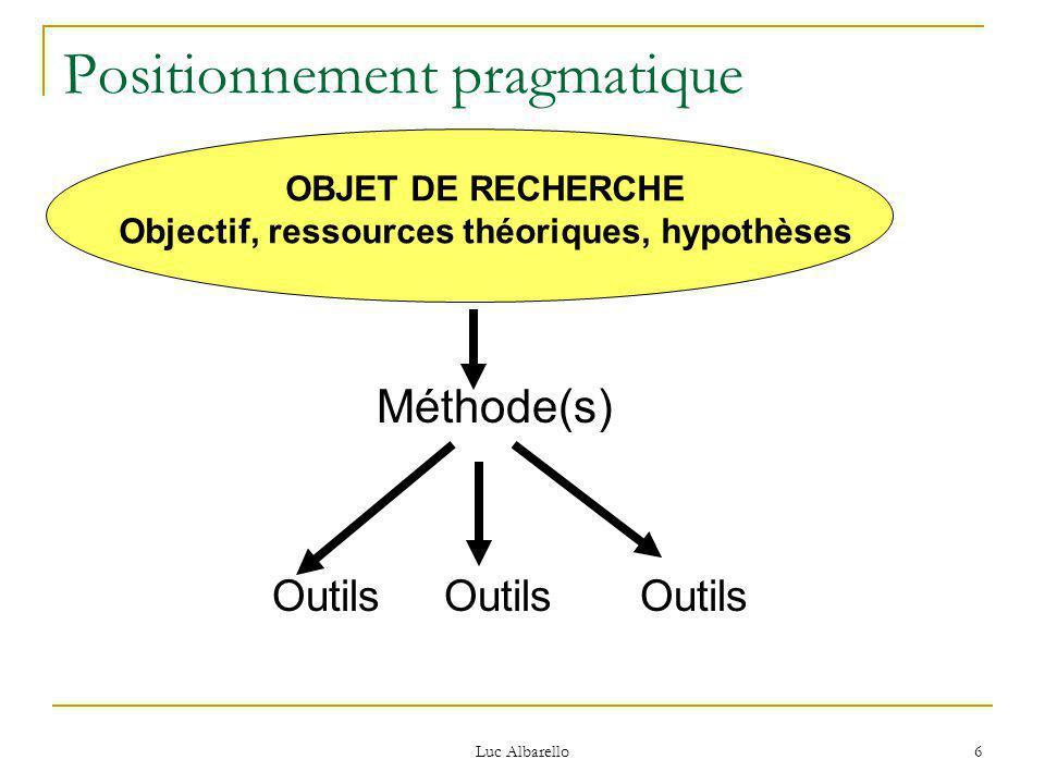 Luc Albarello 6 Positionnement pragmatique Méthode(s) Outils Outils Outils OBJET DE RECHERCHE Objectif, ressources théoriques, hypothèses