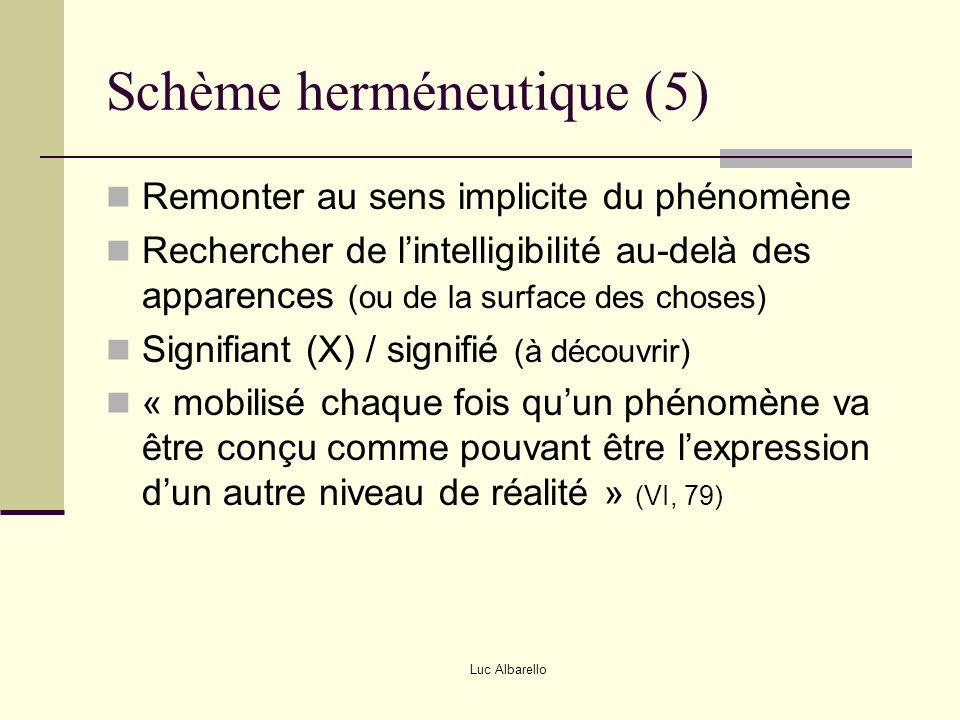 Luc Albarello Schème herméneutique (5) Remonter au sens implicite du phénomène Rechercher de l'intelligibilité au-delà des apparences (ou de la surfac