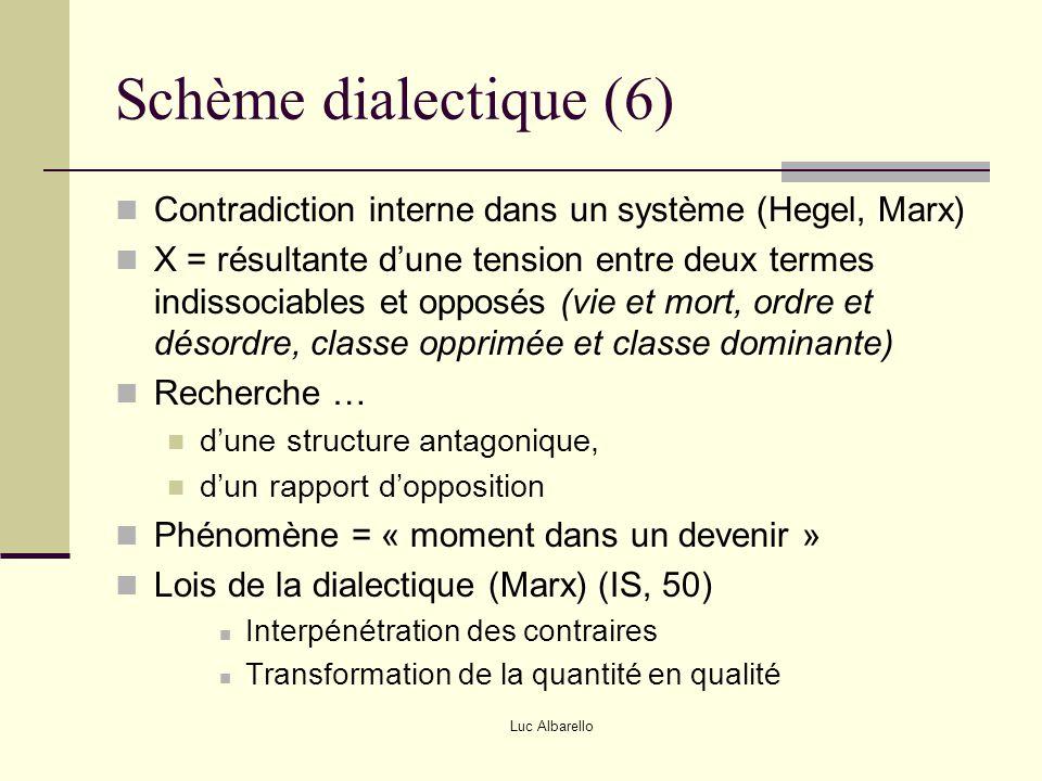 Luc Albarello Schème dialectique (6) Contradiction interne dans un système (Hegel, Marx) X = résultante d'une tension entre deux termes indissociables