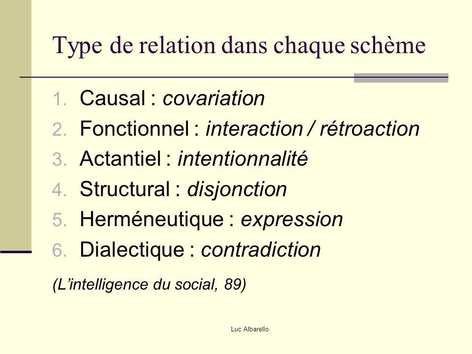 Luc Albarello Type de relation dans chaque schème 1. Causal : covariation 2. Fonctionnel : interaction / rétroaction 3. Actantiel : intentionnalité 4.