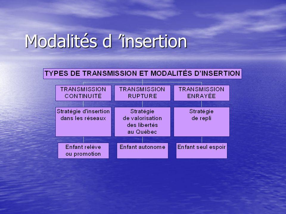Modalités d 'insertion