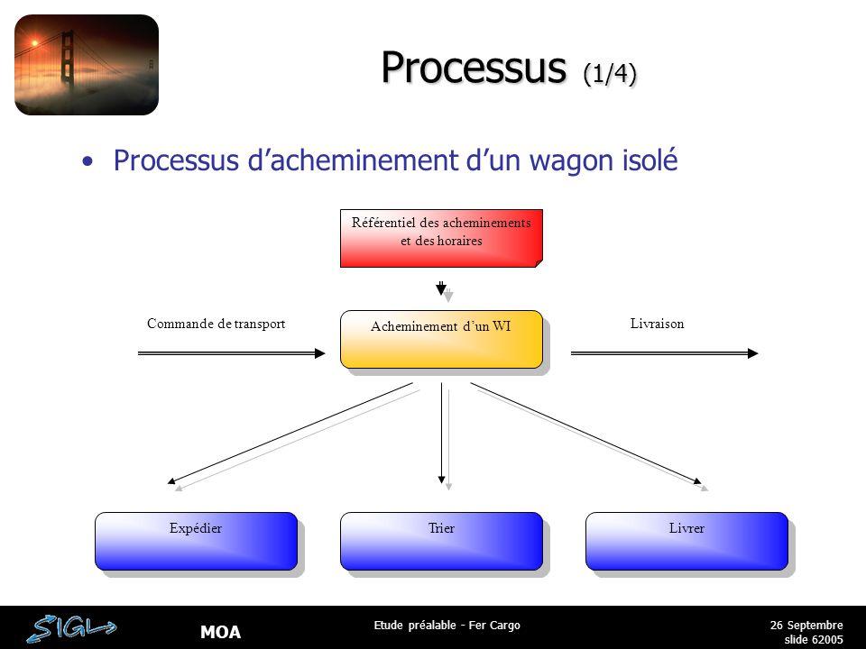 MOA 26 Septembre 2005 Etude préalable - Fer Cargo slide 6 Processus (1/4) Processus d'acheminement d'un wagon isolé Acheminement d'un WI Expédier Trier Livrer Référentiel des acheminements et des horaires Commande de transportLivraison
