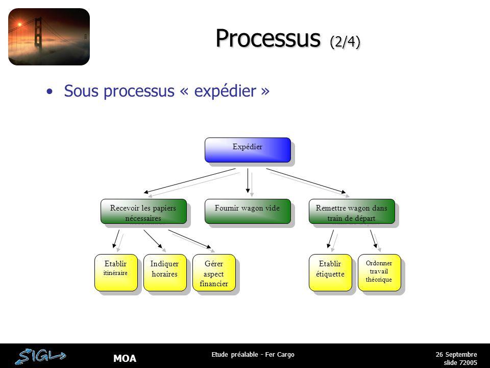 MOA 26 Septembre 2005 Etude préalable - Fer Cargo slide 7 Processus (2/4) Sous processus « expédier » Expédier Recevoir les papiers nécessaires Fourni