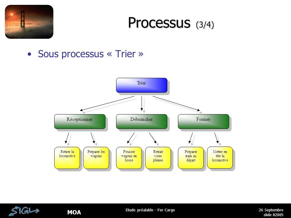 MOA 26 Septembre 2005 Etude préalable - Fer Cargo slide 8 Processus (3/4) Sous processus « Trier » Trier Réceptionner Débrancher Former Retirer la loc